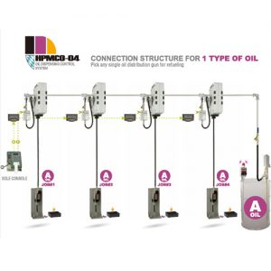 HPMCO-04 Oil Managerment System